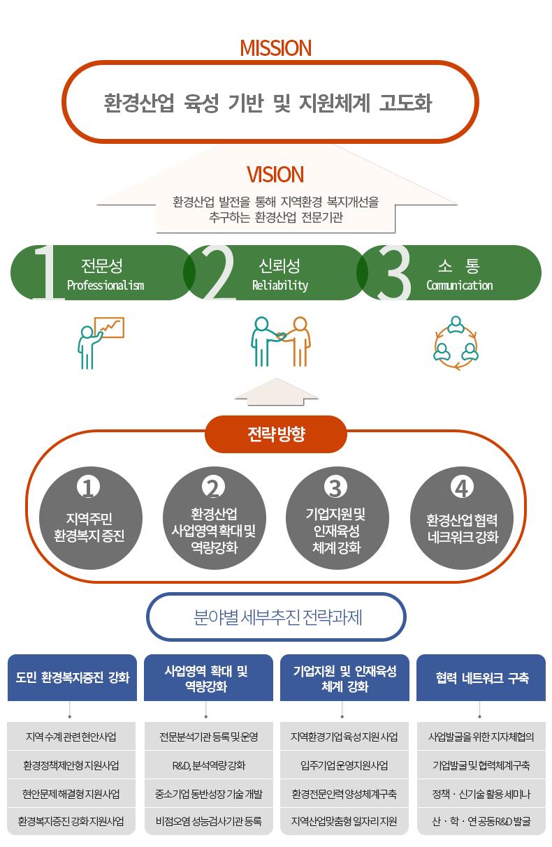 전라남도환경산업진흥원 미션/비전 이미지